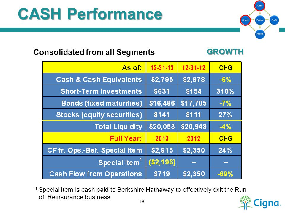CASH Performance Consolidated from all Segments GROWTH