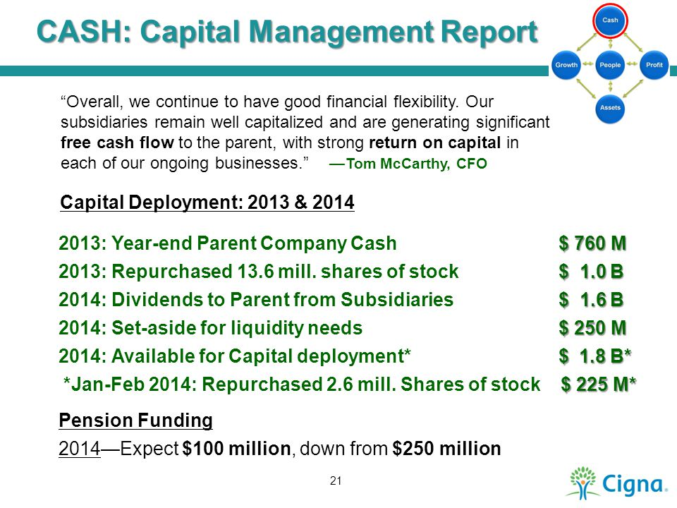 CASH: Capital Management Report