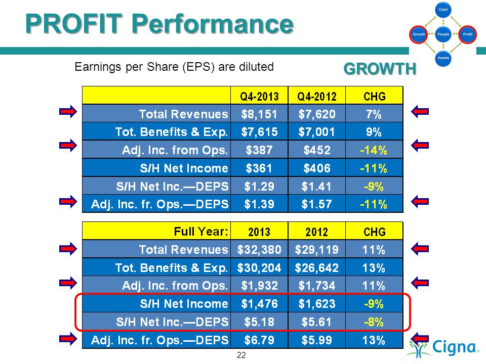 PROFIT Performance Earnings per Share (EPS) are diluted GROWTH