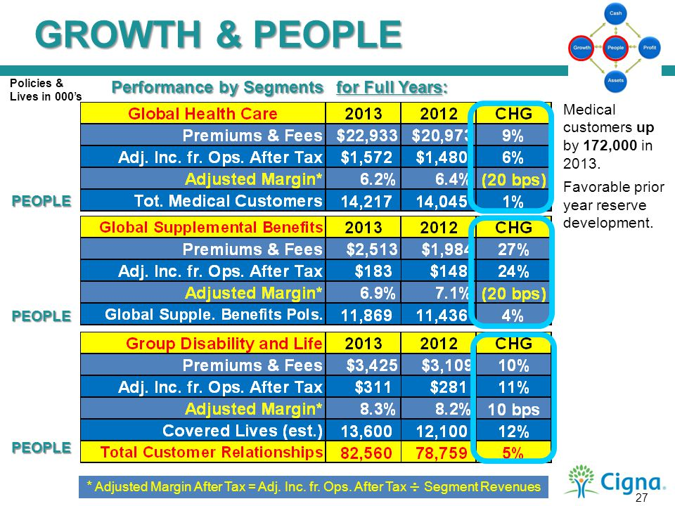 GROWTH & PEOPLE Performance by Segments for Full Years: