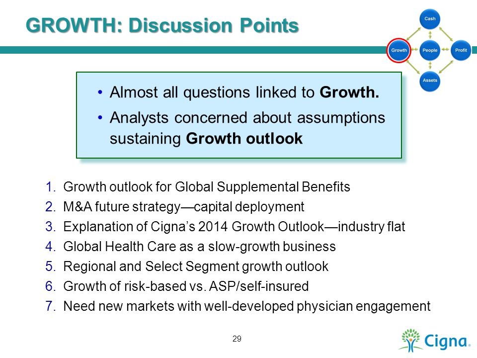 GROWTH: Discussion Points