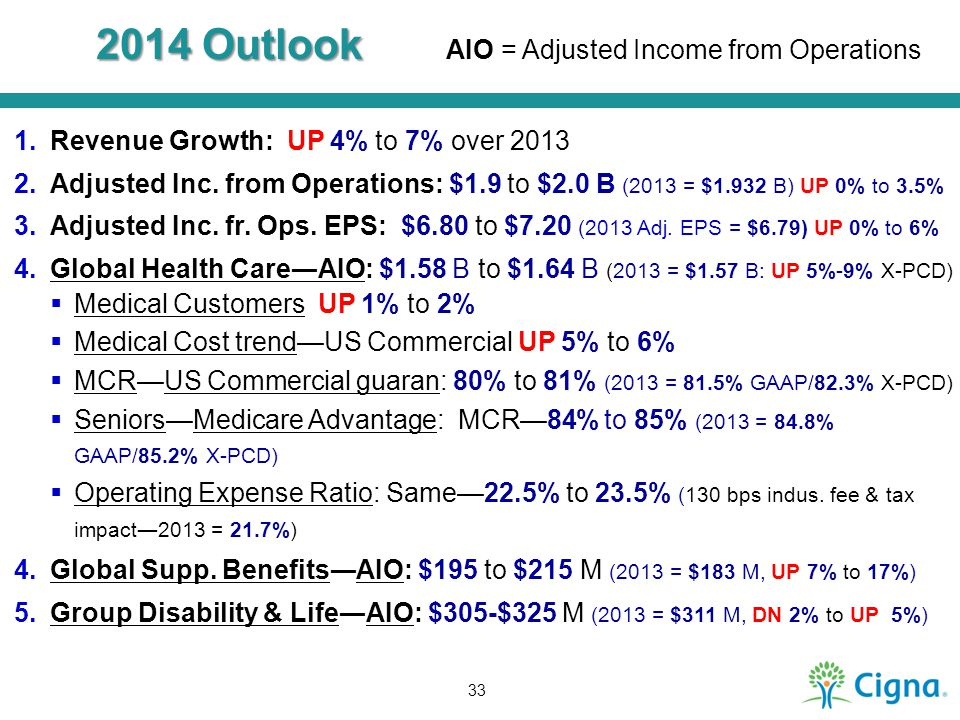 2014 Outlook AIO = Adjusted Income from Operations