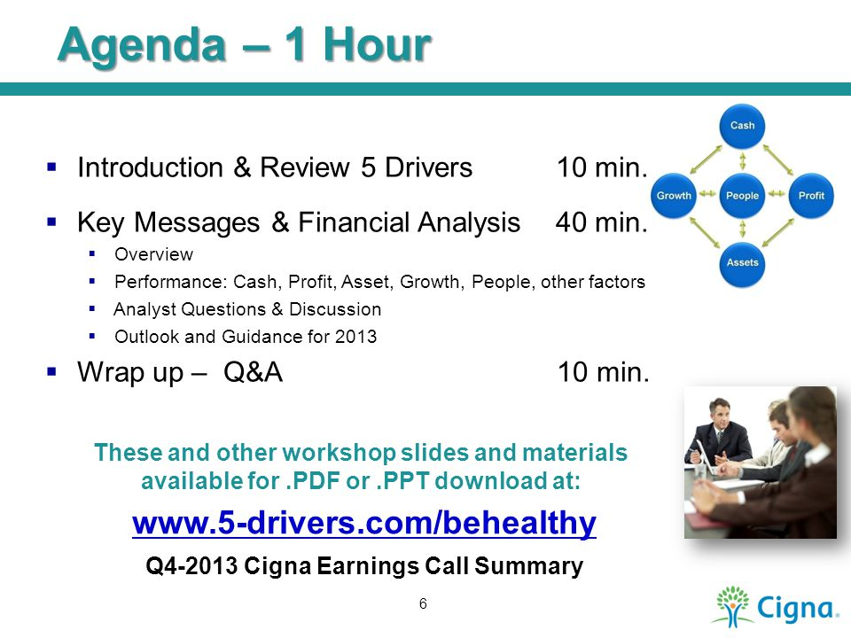 Agenda – 1 Hour Introduction & Review 5 Drivers 10 min.