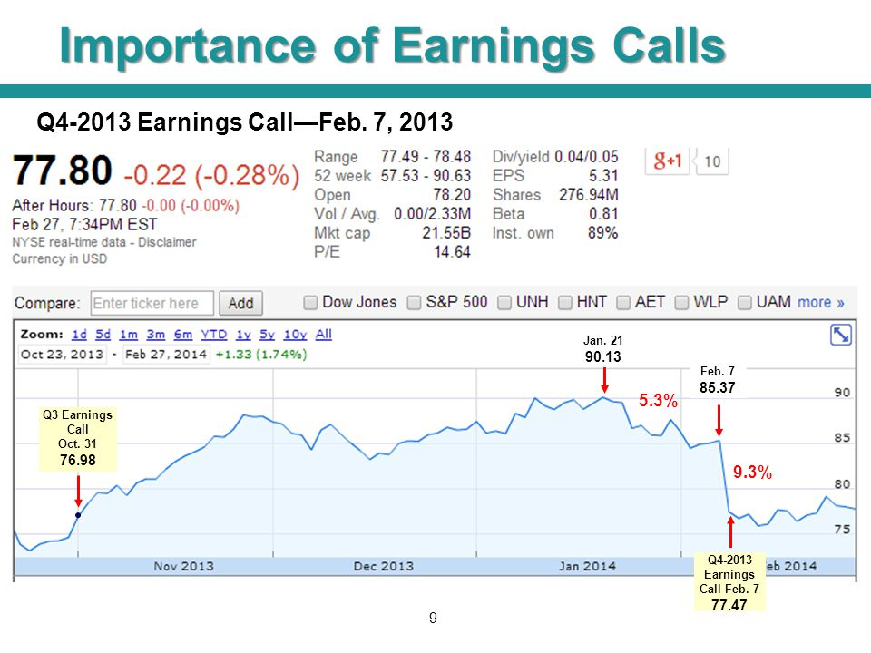Importance of Earnings Calls