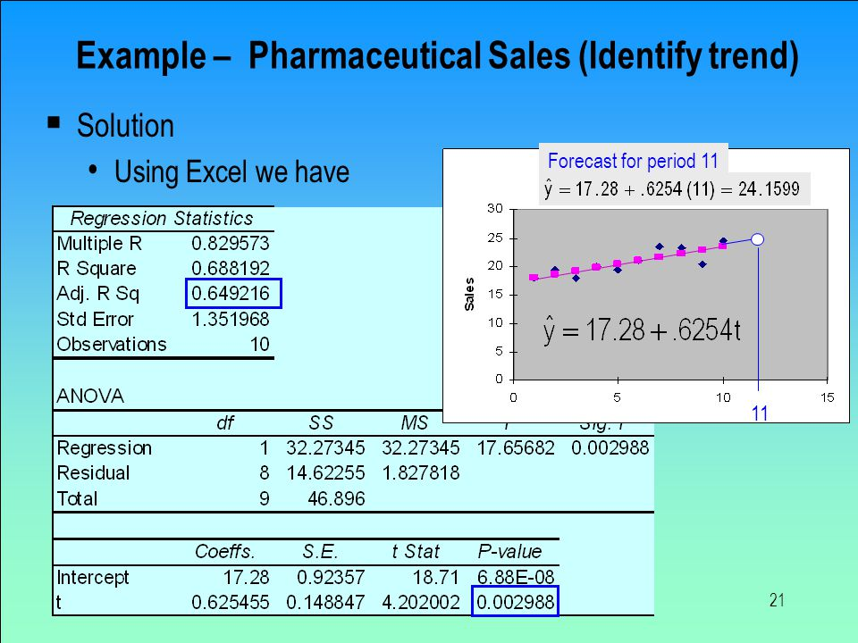 Example – Pharmaceutical Sales (Identify trend)