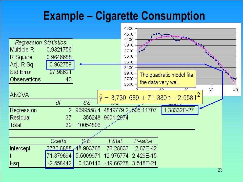 Example – Cigarette Consumption