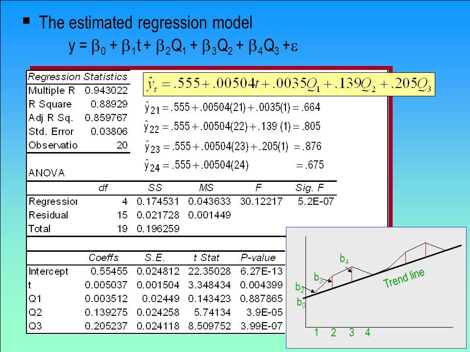The estimated regression model