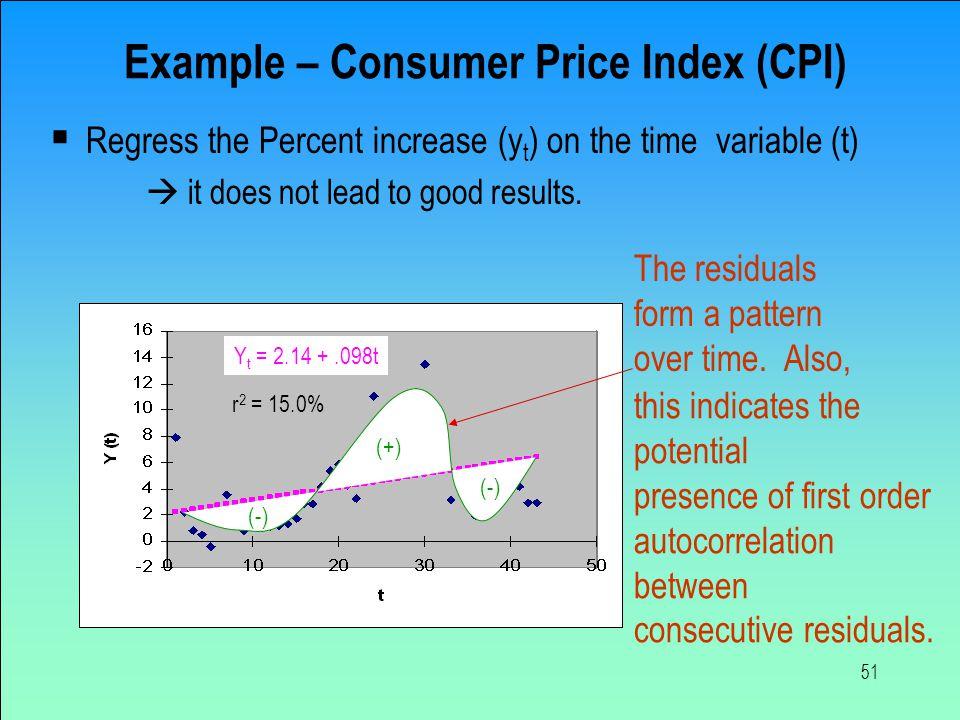 Example – Consumer Price Index (CPI)
