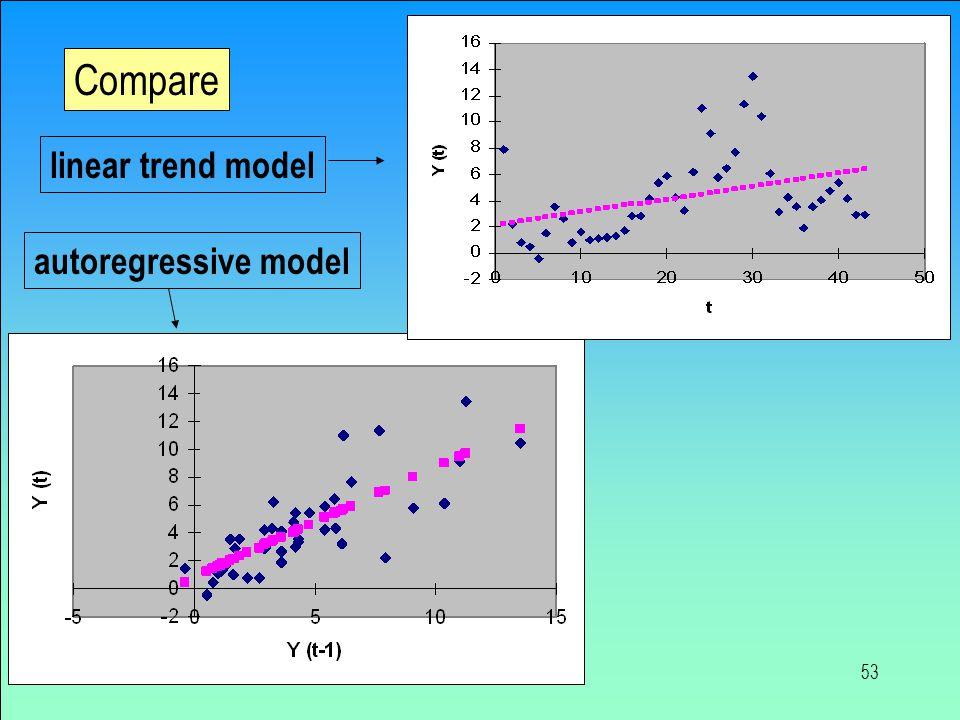 Compare linear trend model autoregressive model