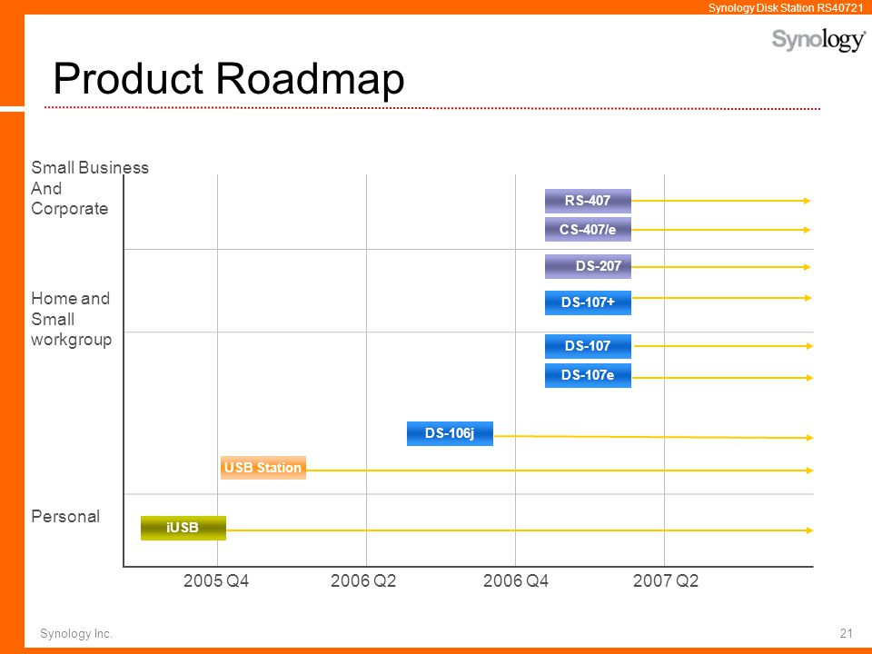 Product Roadmap Small Business And Corporate Home and Small workgroup