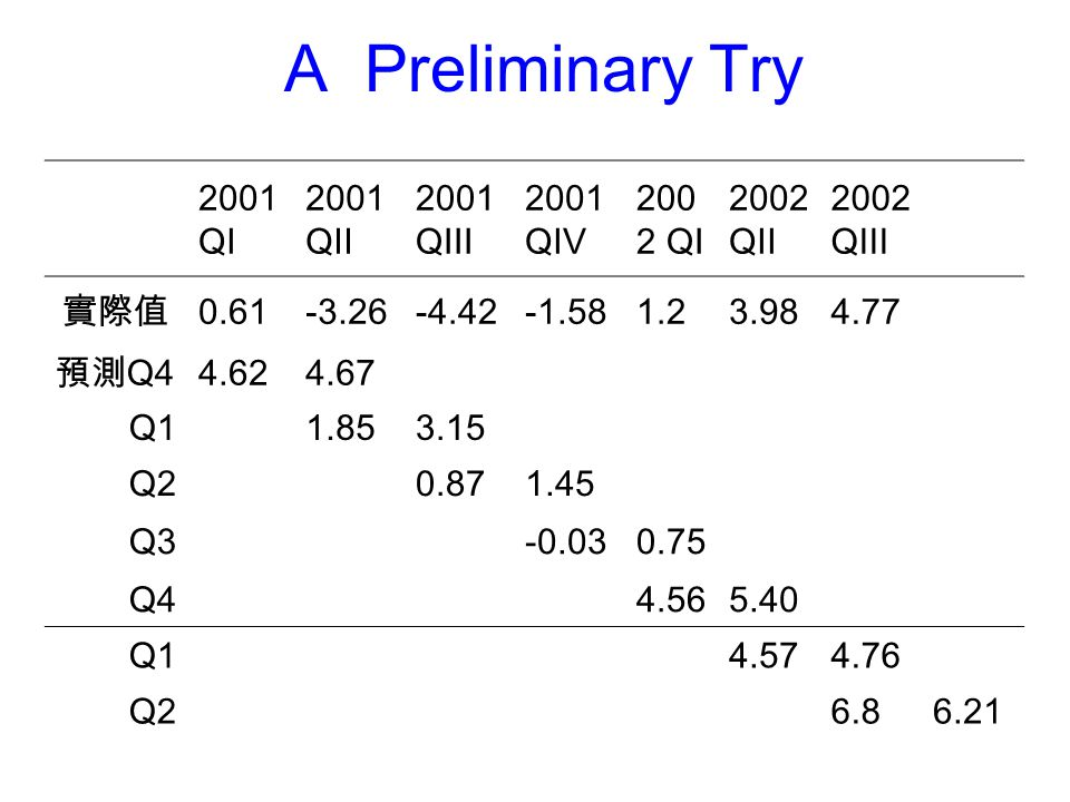 A Preliminary Try 2001 QI 2001 QII 2001 QIII 2001 QIV 2002 QI 2002 QII