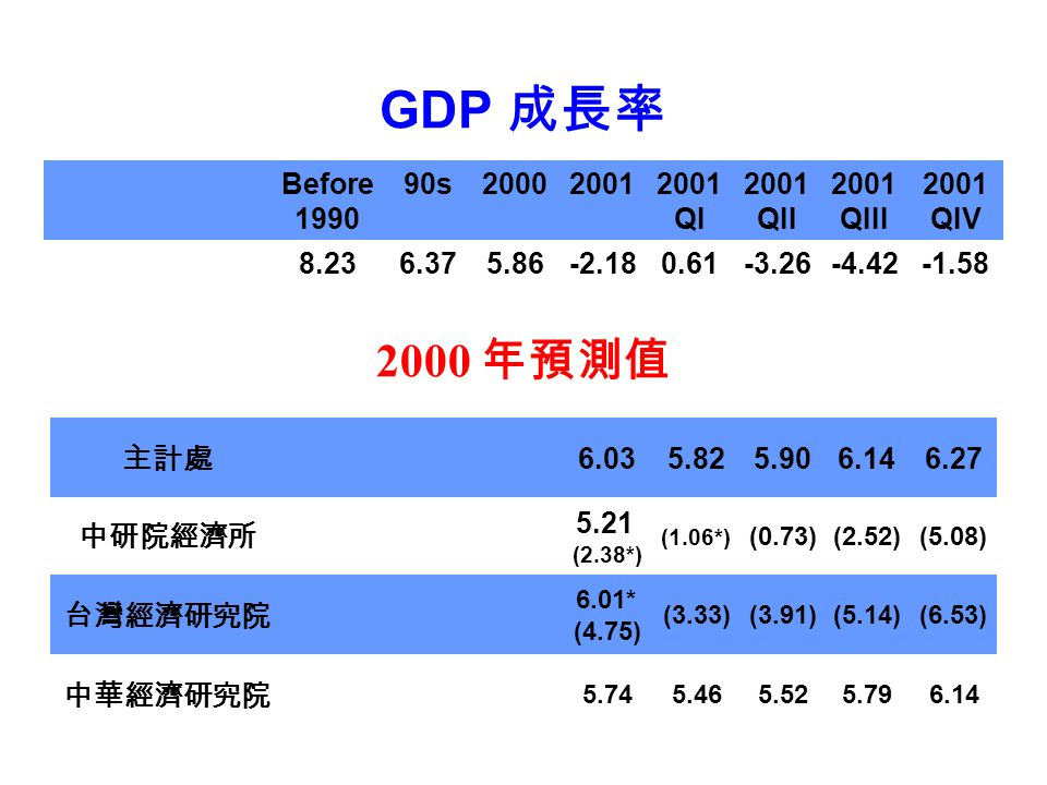GDP 成長率 2000 年預測值 Before 1990 90s 2000 2001 2001 QI 2001 QII 2001 QIII