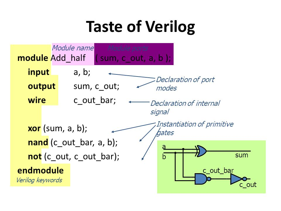 Taste of Verilog module Add_half ( sum, c_out, a, b ); input a, b;