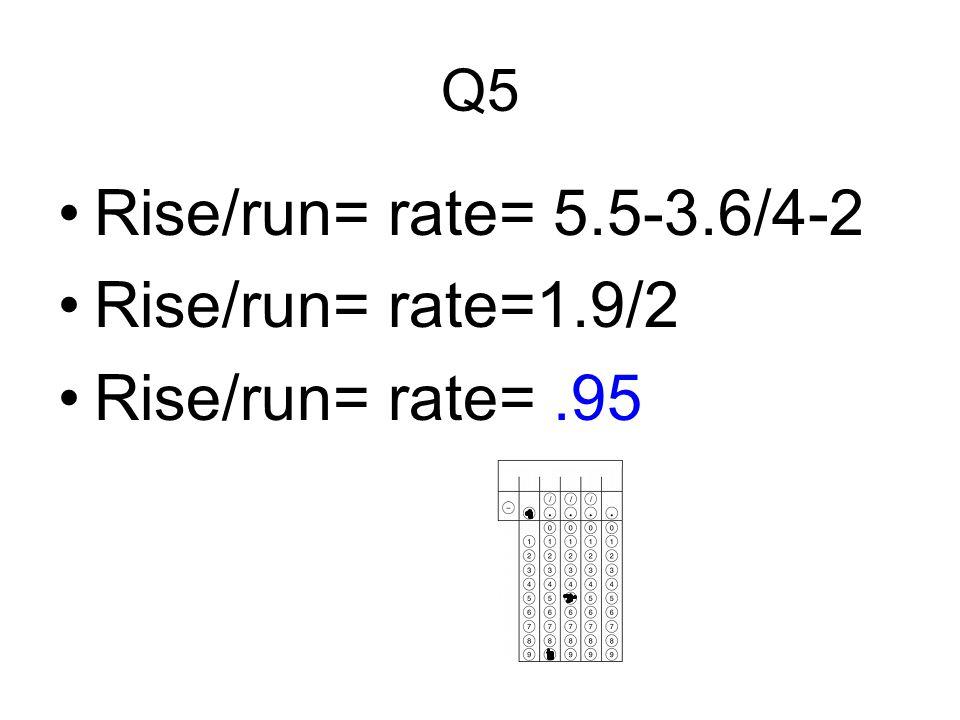 Rise/run= rate= 5.5-3.6/4-2 Rise/run= rate=1.9/2 Rise/run= rate= .95