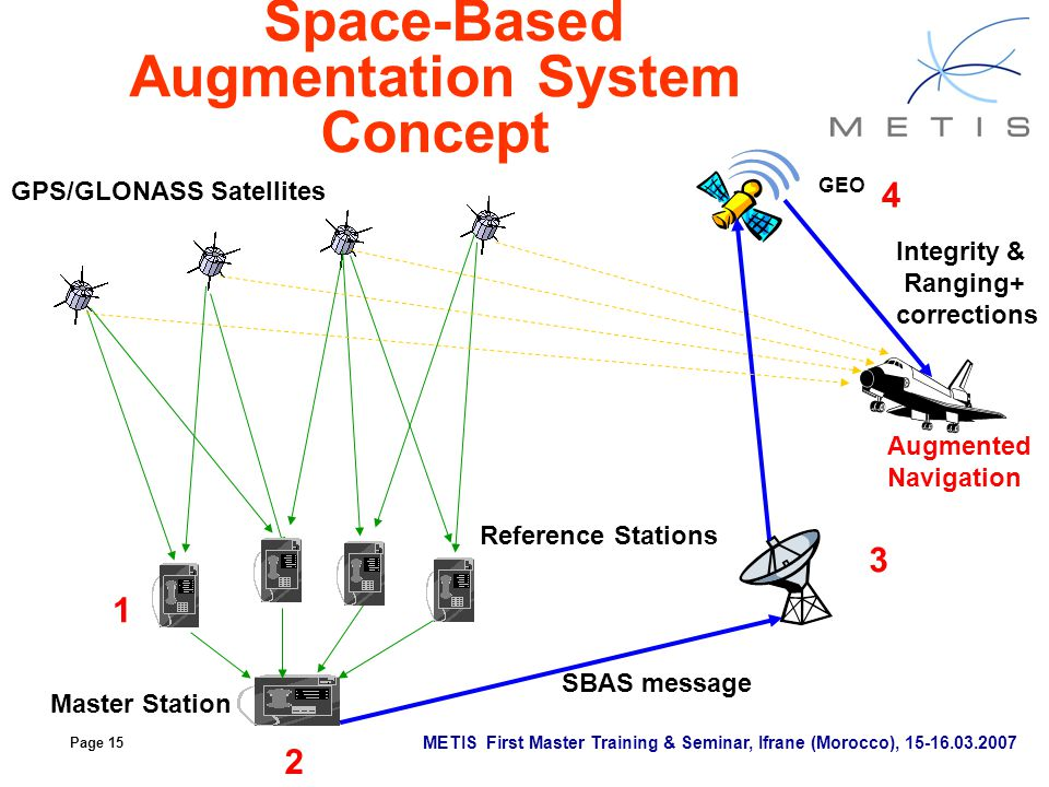 Space-Based Augmentation System Concept