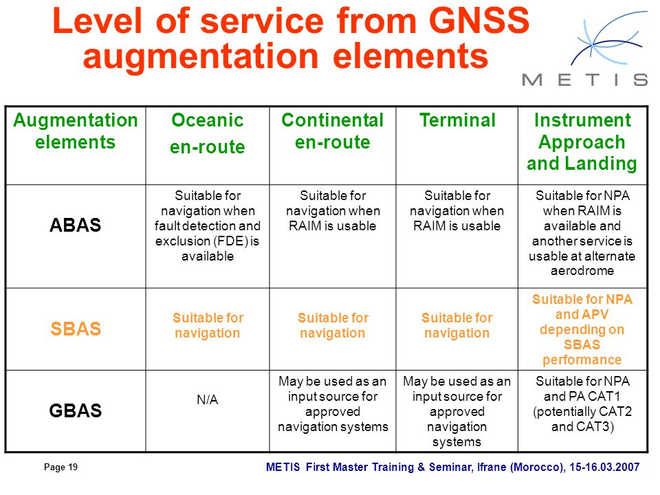 Level of service from GNSS augmentation elements