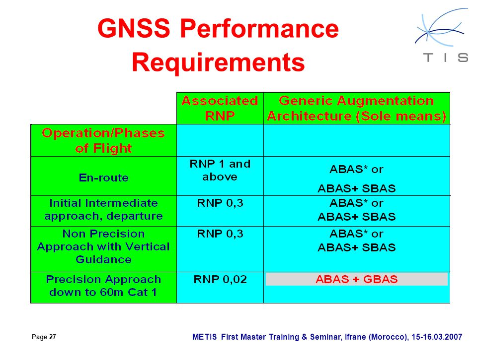 GNSS Performance Requirements