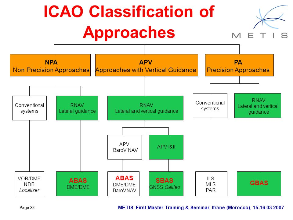 ICAO Classification of Approaches