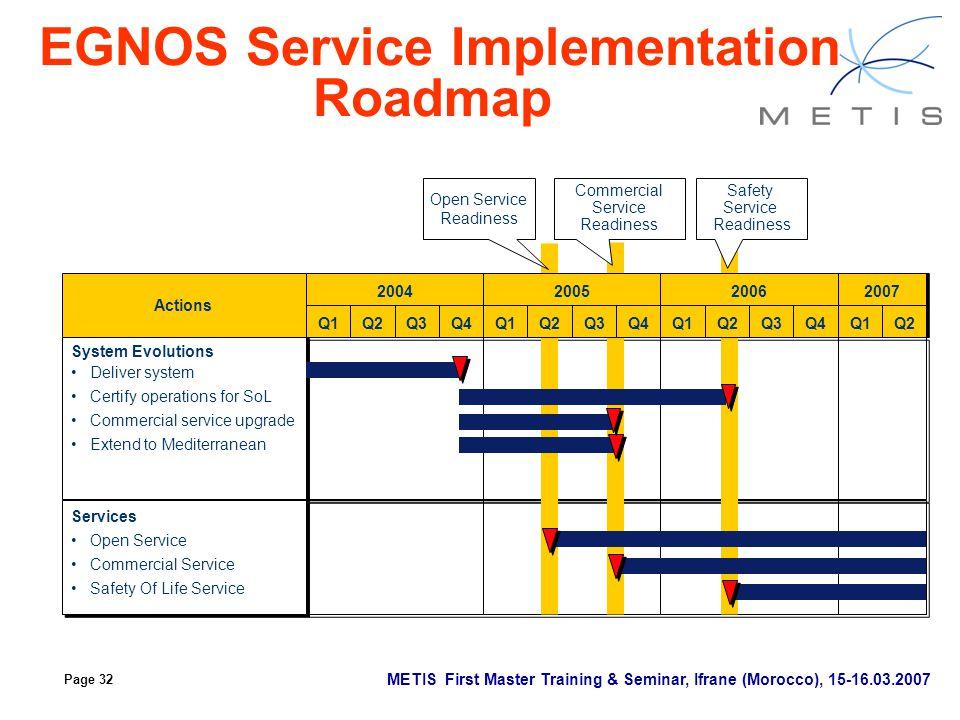 EGNOS Service Implementation Roadmap