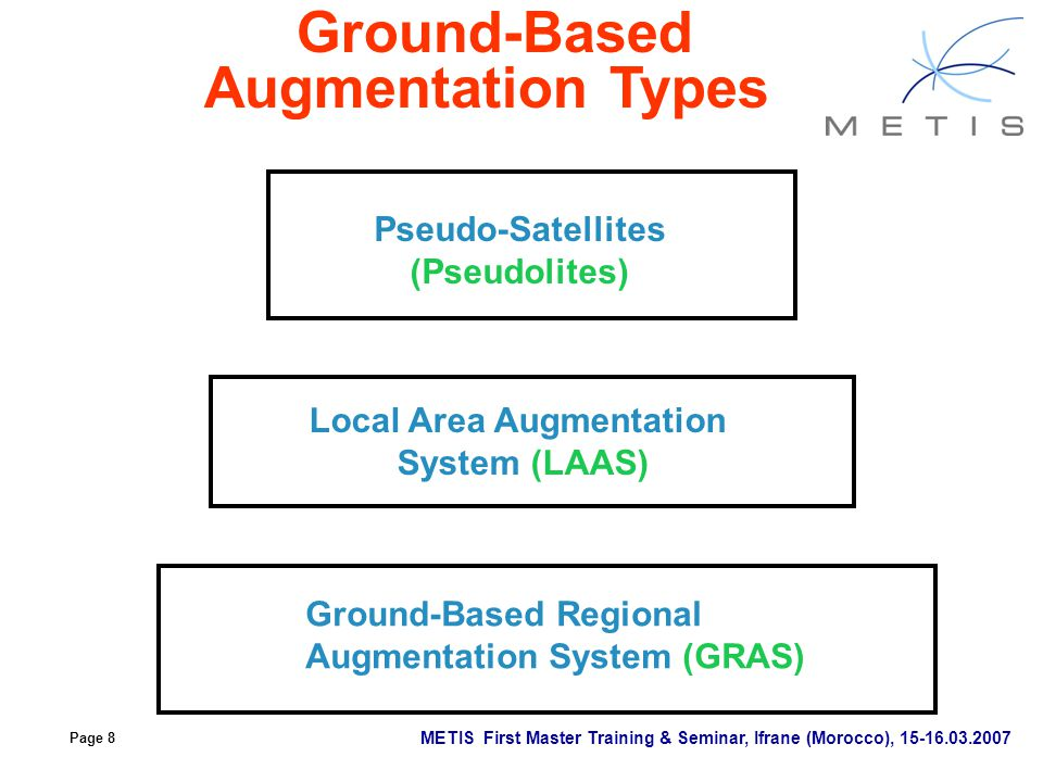 Ground-Based Augmentation Types Local Area Augmentation