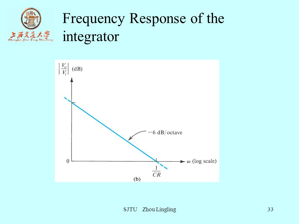 Frequency Response of the integrator