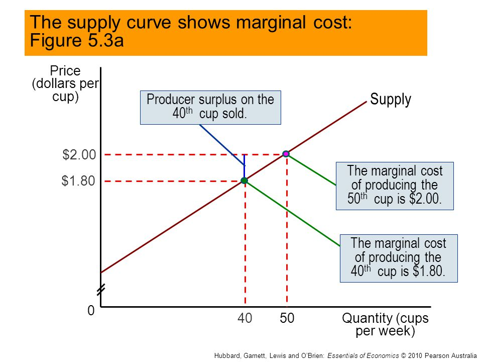 The supply curve shows marginal cost: Figure 5.3a