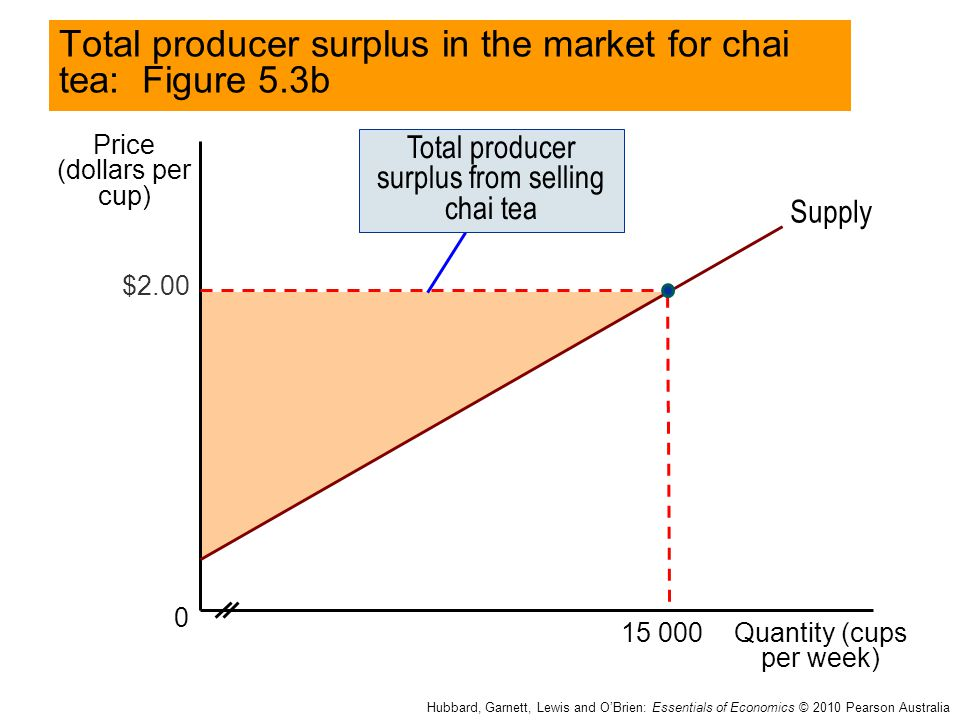 Total producer surplus in the market for chai tea: Figure 5.3b
