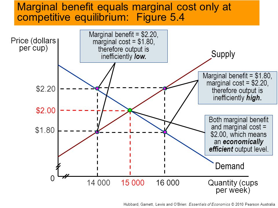 Marginal benefit equals marginal cost only at competitive equilibrium: Figure 5.4