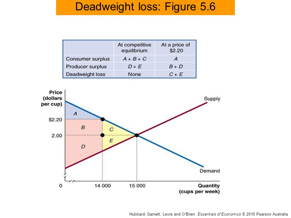 Deadweight loss: Figure 5.6