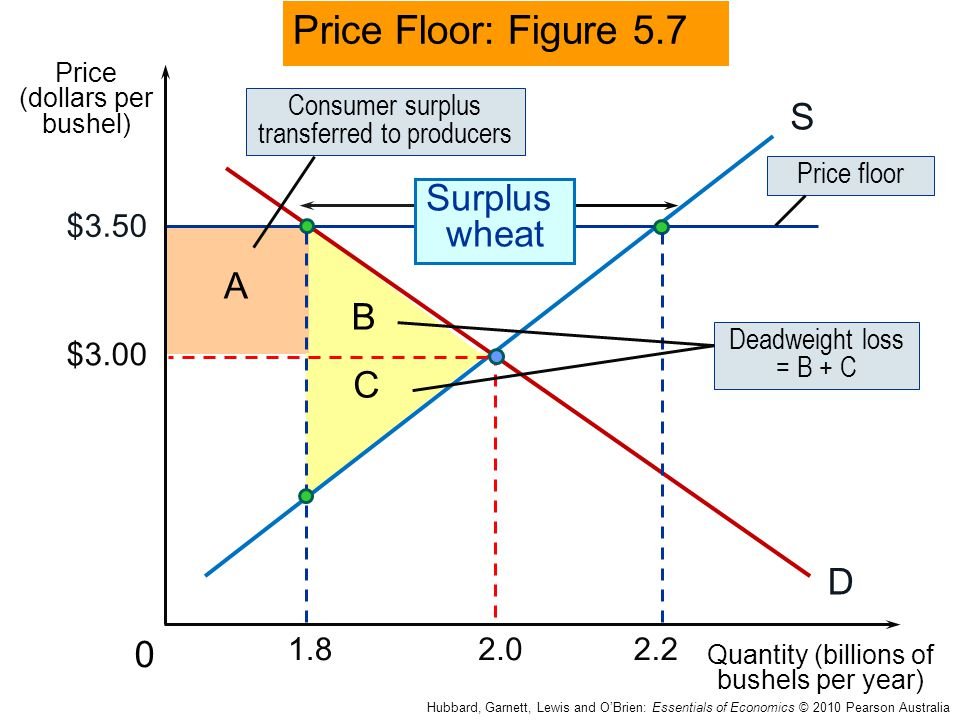 Price Floor: Figure 5.7 S Surplus wheat A B C D $3.50 $3.00 1.8 2.0