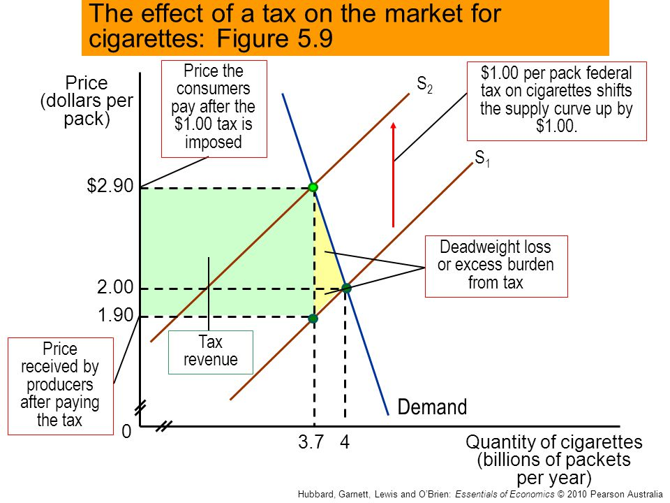 The effect of a tax on the market for cigarettes: Figure 5.9