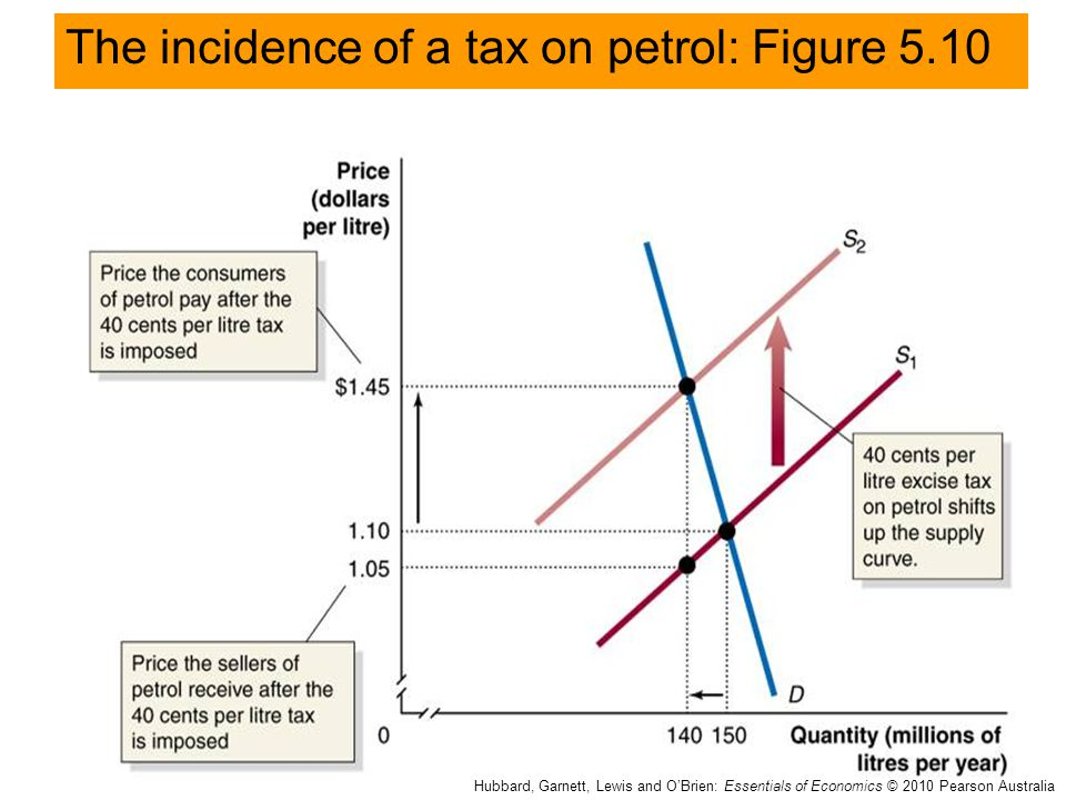 The incidence of a tax on petrol: Figure 5.10