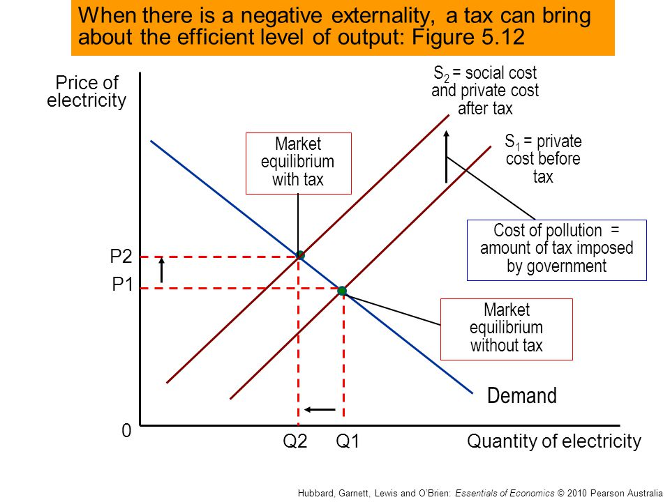 When there is a negative externality, a tax can bring about the efficient level of output: Figure 5.12