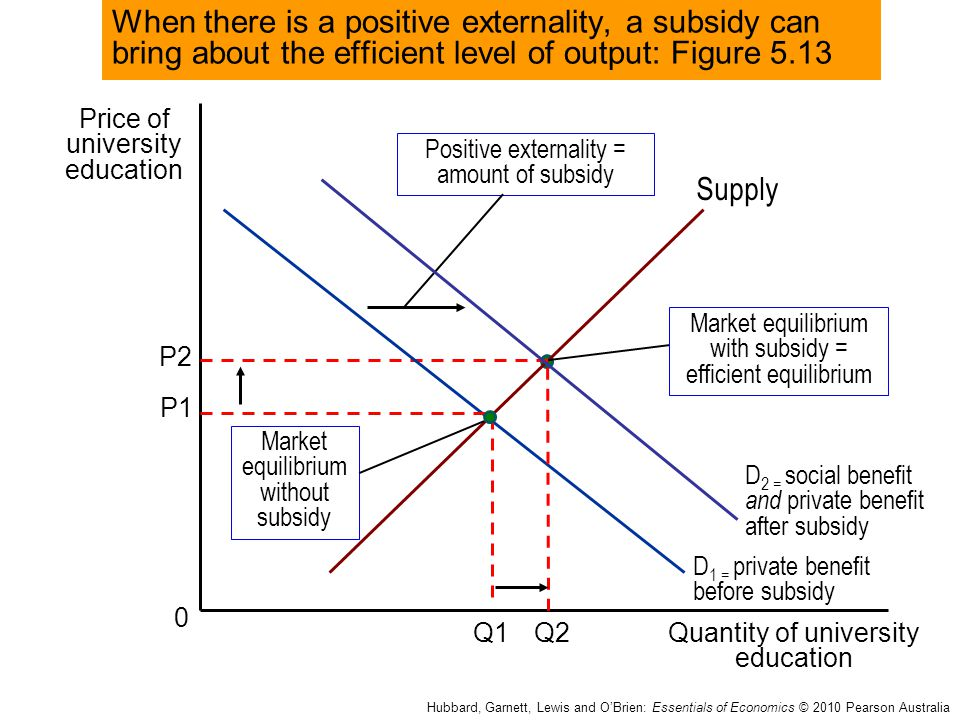 When there is a positive externality, a subsidy can bring about the efficient level of output: Figure 5.13