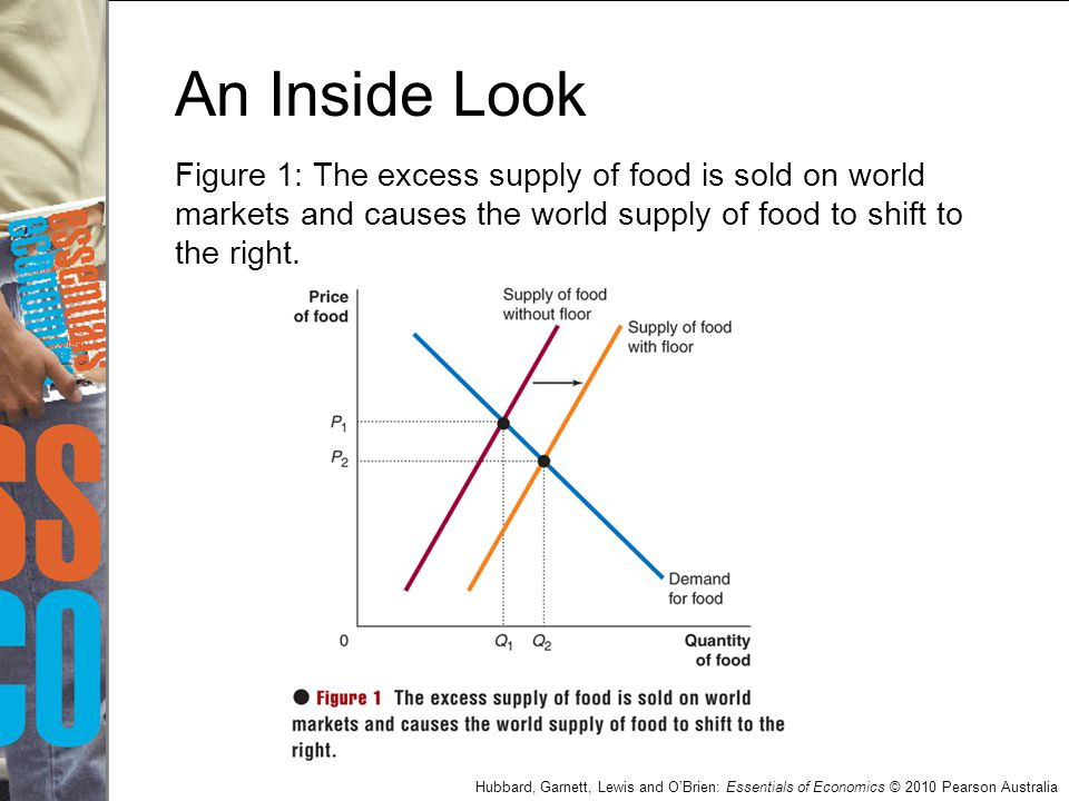 An Inside Look Figure 1: The excess supply of food is sold on world markets and causes the world supply of food to shift to the right.