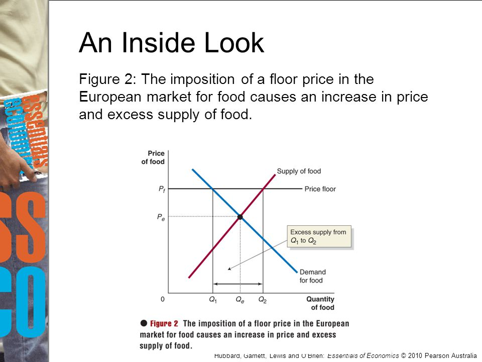 An Inside Look Figure 2: The imposition of a floor price in the European market for food causes an increase in price and excess supply of food.
