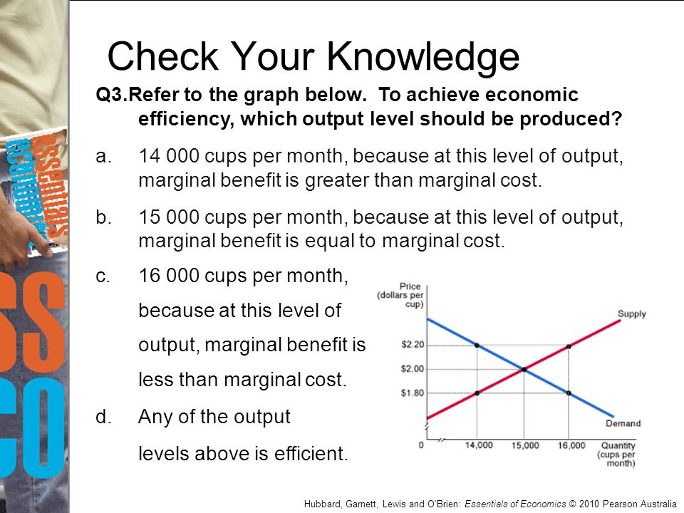 Check Your Knowledge Q3.Refer to the graph below. To achieve economic efficiency, which output level should be produced