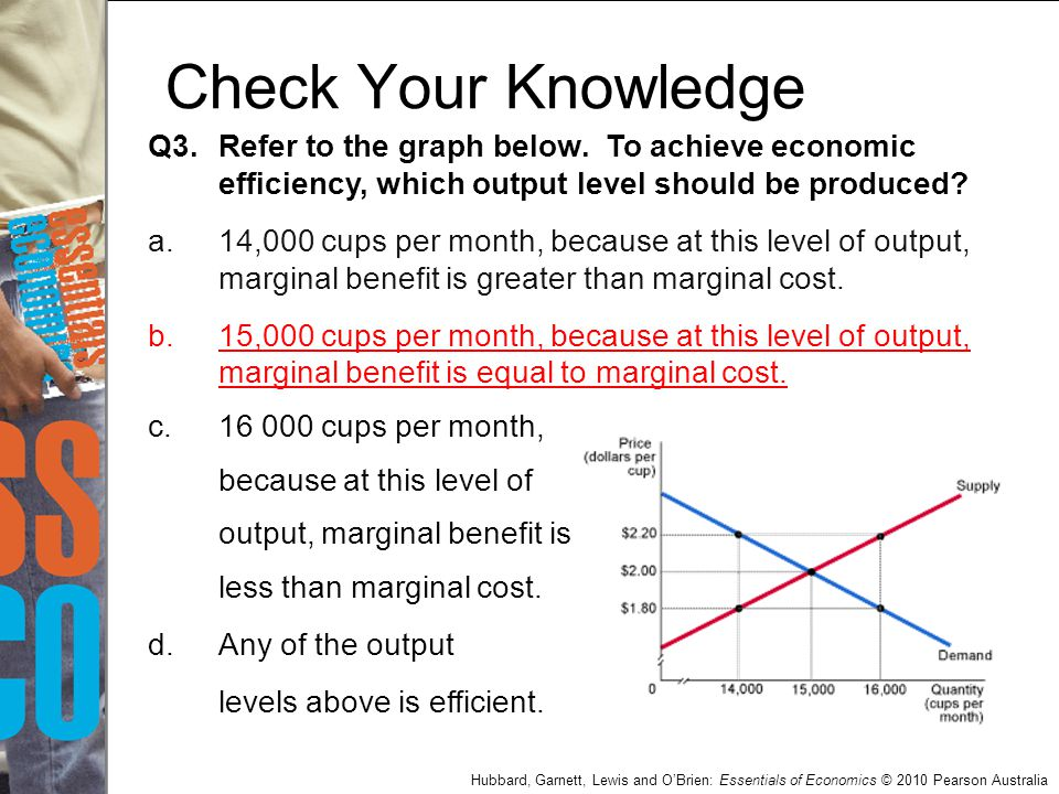 Check Your Knowledge Q3. Refer to the graph below. To achieve economic efficiency, which output level should be produced