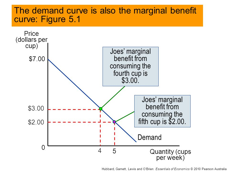 The demand curve is also the marginal benefit curve: Figure 5.1
