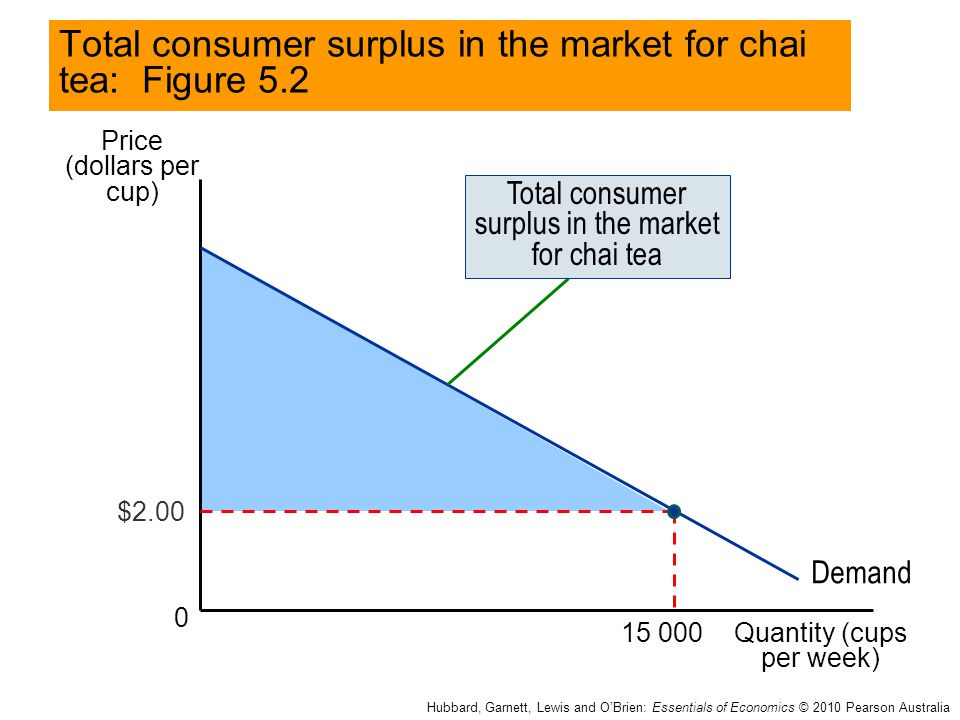 Total consumer surplus in the market for chai tea: Figure 5.2