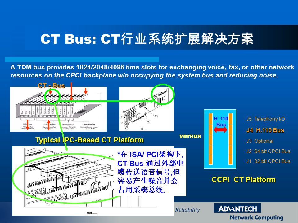 Typical IPC-Based CT Platform