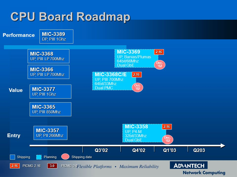 CPU Board Roadmap Performance MIC-3389 MIC-3369 MIC-3368 MIC-3366
