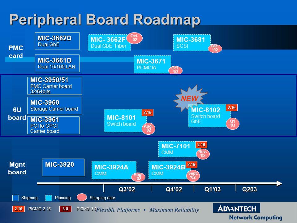 Peripheral Board Roadmap