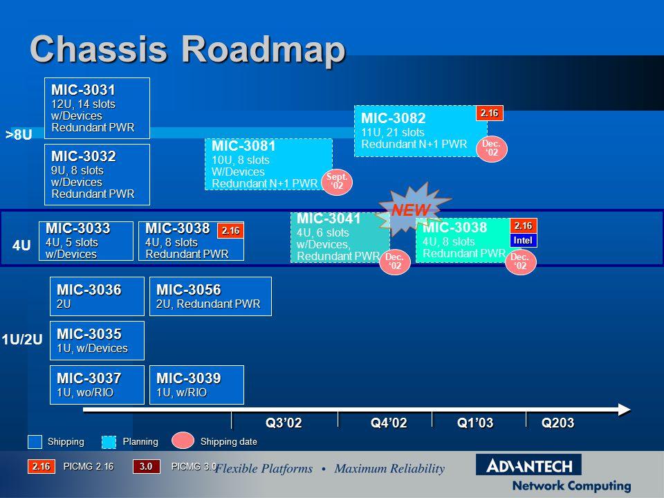 Chassis Roadmap NEW MIC-3031 MIC-3082 >8U MIC-3081 MIC-3032