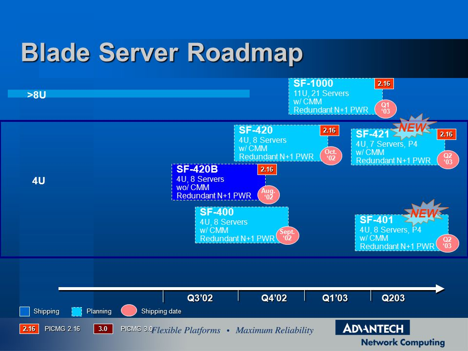 Blade Server Roadmap NEW NEW SF-1000 >8U SF-420 SF-421 SF-420B 4U