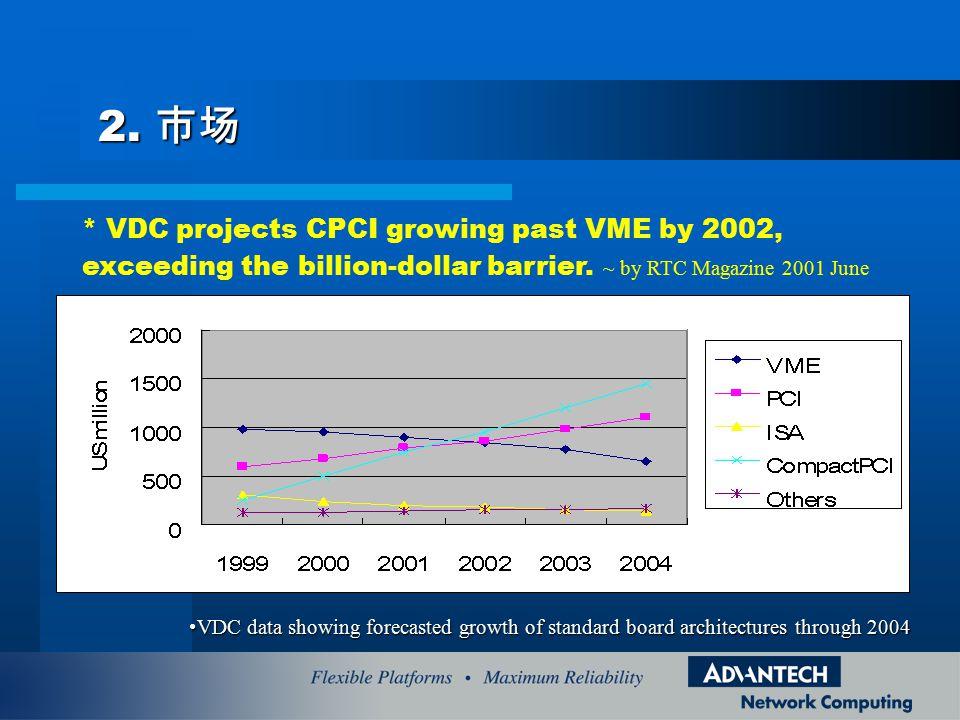2. 市场 * VDC projects CPCI growing past VME by 2002, exceeding the billion-dollar barrier. ~ by RTC Magazine 2001 June.