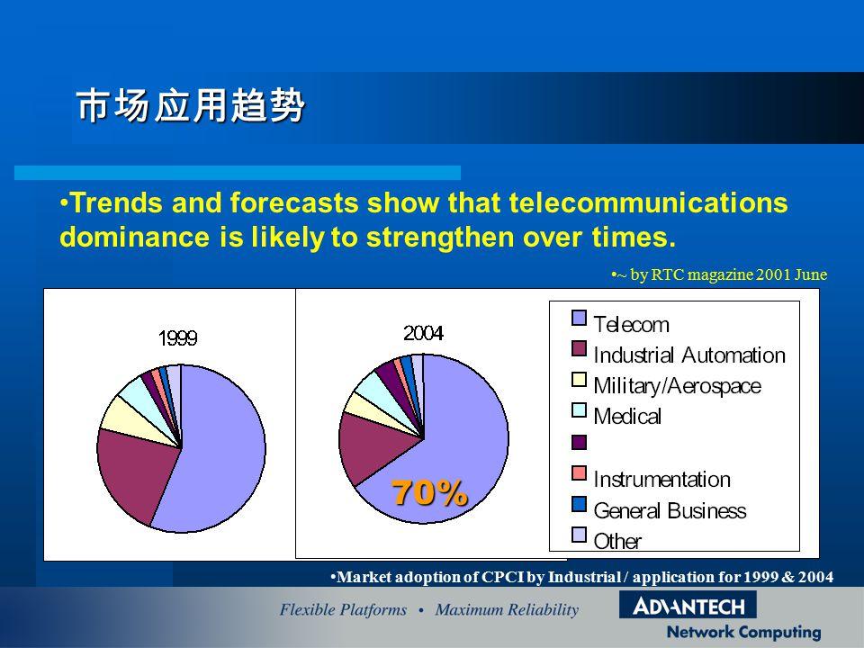 市场应用趋势 Trends and forecasts show that telecommunications dominance is likely to strengthen over times.