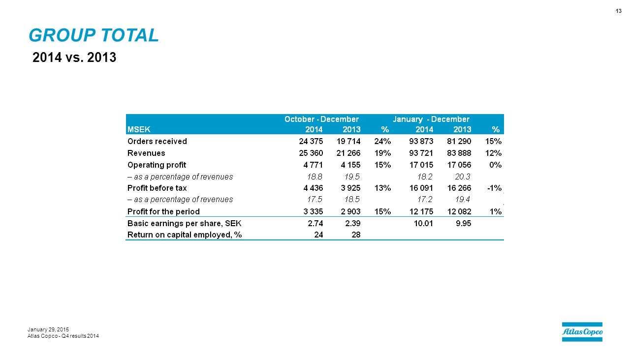 Group total 2014 vs. 2013 January 29, 2015 Atlas Copco - Q4 results 2014