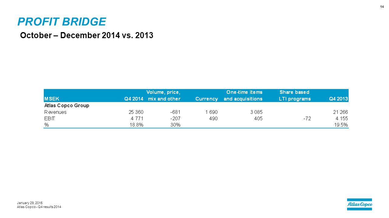 Profit bridge October – December 2014 vs. 2013 January 29, 2015