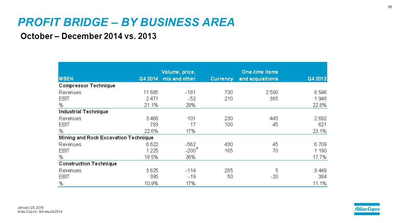 Profit bridge – by business area